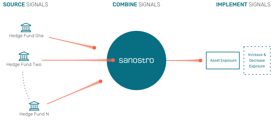 Sanostro | Alpha-as-a-Service based on collective intelligence